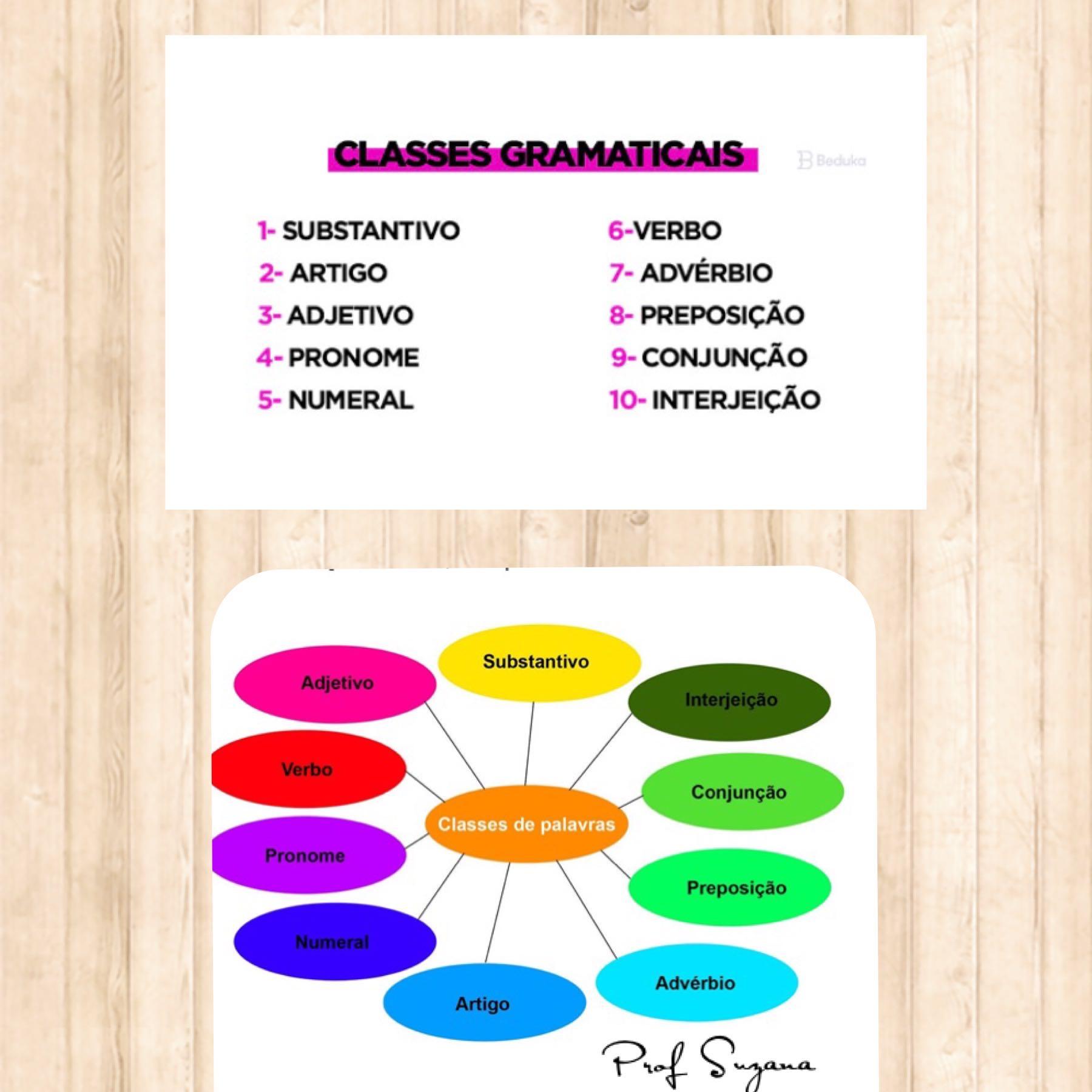 Mapa mental das classes gramaticais