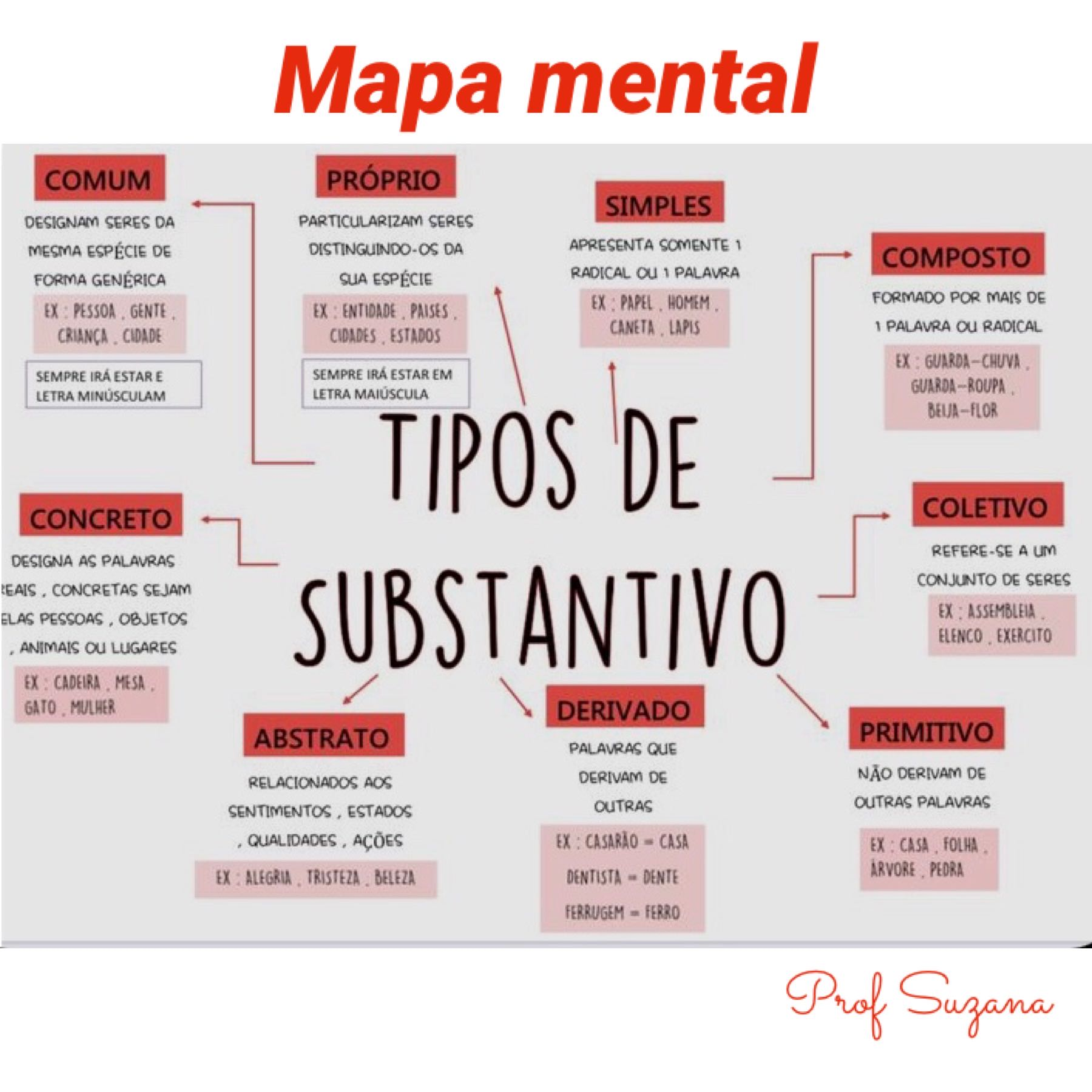 Mapa mental dos tipos de substantivos