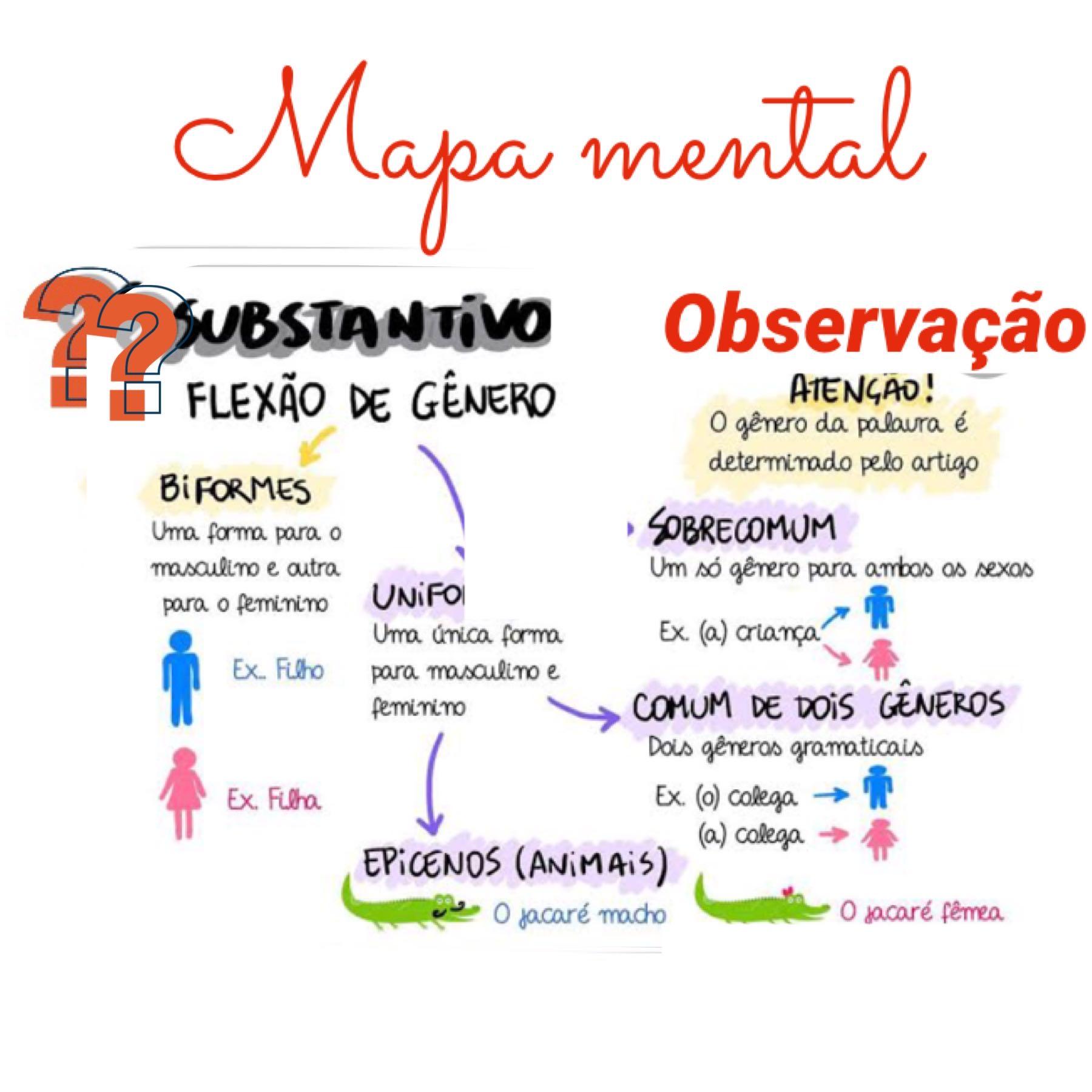 Mapa mental da flexão de gênero dos substantivos