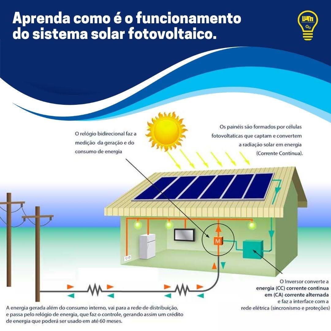 Funcionamento de um sistema de energia solar