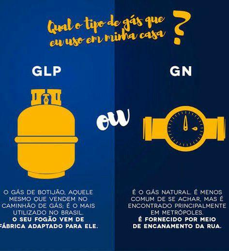 conversão de gas