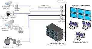 Projeções e estudo de instalação CFTV